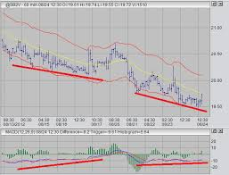 Futures Trading The Us Dollar Index Sugar And Gold