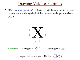 Ch Notes---Atomic Properties and the Periodic Table Valence ...