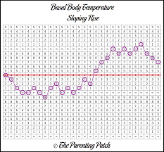 Body Temperature During Ovulation Chart Basal Body Temperature Chart Patterns Parenting Patch