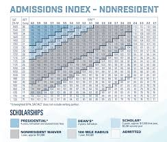 Gpa Chart Did Someone Say Scholarships? — Test Prep Gurus