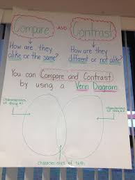 Compare And Contrast Writing Anchor Chart