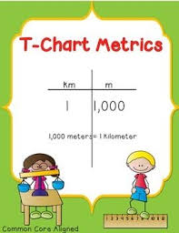 Metric Conversion Using A T Chart Ignited Teachers Pay