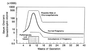 Gestational Trophoblastic Diseases Glowm