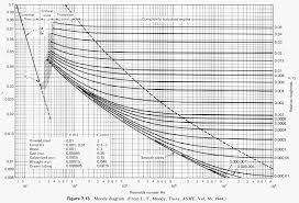 Moody Chart Calculator By The Time Moody Chart 6 Canadianpharmacy Prices Net