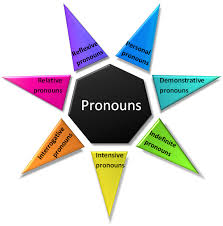 pronoun definition and examples part of speech