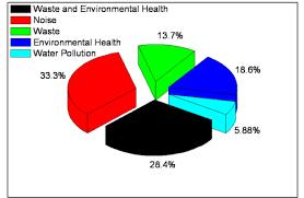 Environment Chart School Charts Sivakasi Mayur Arts