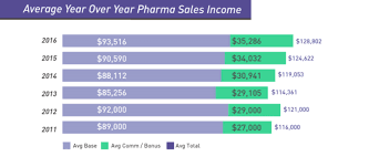 Pharmaceutical Sales Jobs Requirements 2016 Pharmaceutical Sales Salary Report Medical Sales Careers