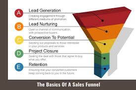 Sales Closure How To Create A Sales Funnel For Your Brand Webgen Technologies