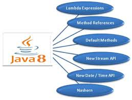 java is simple to learn and its structure is quite simple clean  java is simple to learn and its structure is quite simple clean and clear and understandable java uses powerful memory management you can learn ja