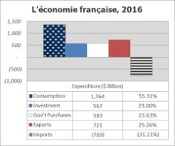 Economy Of France Wikipedia