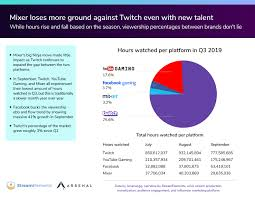 Twitch Growth Chart Ninja Isnt Helping Mixer Catch Up To Twitch Venturebeat
