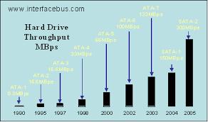 Computer Bus Speed Chart Personal Computer Hard Drive Standard Through Put Comparison