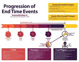 Chart Of Revelation Timeline Infographic Timeline Of End Time Events United Church Of God