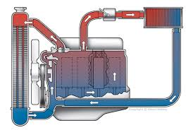automotive infographics and diagrams coolant flow