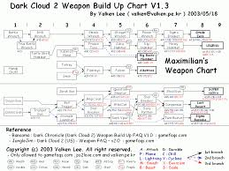 Dark Cloud Weapon Chart Dark Cloud 2 Max Weapon Build Up Chart For Playstation 2 By