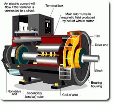 Electric generator how it works Copper Wire To Teslas Is That It Uses Electromagnetic Fields Existing In Abundance In The Earths Atmosphere To Generate Magnetic Energy Generator Electricity Sciencestruck How Magnetic Energy Generator Works Energy Generator Motor Eco