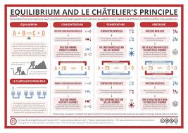 equilibrium and le châtelier s principle when you think of chemical reactions
