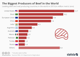 Chart The Biggest Producers Of Beef In The World Statista