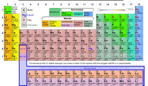 Download periodic table in pdf format – Support and Downloads – Apps