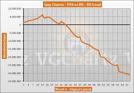 Ps4 Vs Ds Vgchartz Gap Charts July 2019 Update Vgchartz