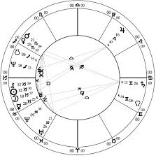 How To Read A Progressed Chart Mountain Astrologer Magazine Learn Astrology Read