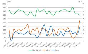 Birt Chart Engine Java Birt Complex Line Chart Stack Overflow