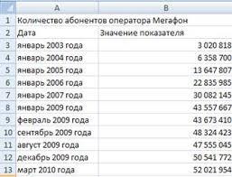 Информатика программирование Работа с поисковыми системами и  2 Заполнение этих столбцов данными Количество абонентов Мегафон за различные моменты времени