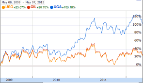 Uso Chart Yahoo Hedging Gas Prices Revisited Gasoline Etf Uga Vs Retail