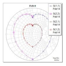 Plot S Parameters On Smith Chart In Matlab Microwaves101 Download Area