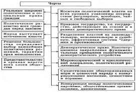 Реферат Типология политических режимов Демократическая политическая система