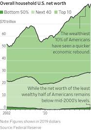 Asset Net Worth Historic Asset Boom Passes By Half Of Families Wsj