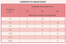 Electrical Conduit Sizing Chart Types Of Electrical Conduit Pipes Gi And Pvc Pipe