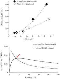 Influence Of Linear Alkylbenzene Sulfonate And Ethanol On