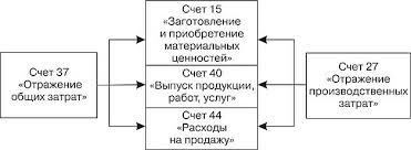 ОСОБЕННОСТИ ПРИМЕНЕНИЯ МЕТОДОВ УЧЕТА ЗАТРАТ И КАЛЬКУЛЯЦИОННОГО  Связь между двумя системами учета рис 1 11 осуществляется через отражающие счета 27 Отражение производственных затрат в бухгалтерском управленческом