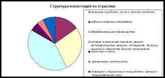 Курсовая работа Иностранные инвестиции в национальной экономике  Рис 7 Структура инвестиций по отраслям