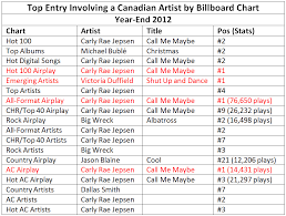 Top Canadian Spot On All Year End Billboard Charts