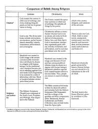 World Religions Comparison Chart Charts Of World Religions