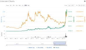 Litecoin Growth Chart Litecoin Growth Are Cryptocurrencies Pyramid Schemes