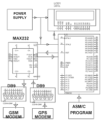 block diagram of gps system the wiring diagram gps and gsm based vehicle tracking system embedded systems projects block diagram