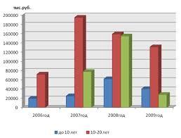 Производственная практика и отчет по практике в Сбербанке По данным таблицы 6 изобразим диаграмму расположенную на рисунке 2