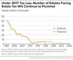Estate Tax Rate Chart 2017 Tax Law Weakens Estate Tax Benefiting Wealthiest And