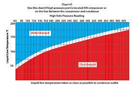Valve Test Pressure Chart Test Ac System Charge On An Expansion Valve System Ricks