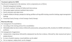 Behavior Charts For Oppositional Defiant Disorder Full Text Oppositional Defiant Disorder Current Insight Prbm