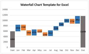 Federal Bridge Formula Chart How To Create A Waterfall Chart In Excel And Powerpoint