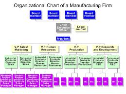 Organizational Chart New Manufacturing Organization Charts Kubreeuforicco