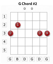G2 Guitar Chord Chart Those Magic Changes Guitar Chords Images Guitar Chords