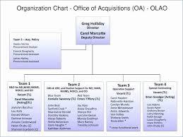 Awesome Organizational Flow Chart Brydon Me