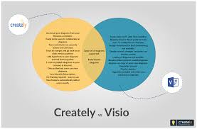 A Venn Diagram Tracks Which Of The Following Comparison Between Creately And Visio Application This