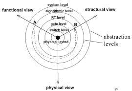 Y Chart In Vlsi Design Dsp Vlsi Implementation Studydrive