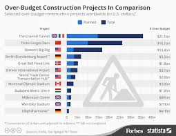 Budget Projects Major International Construction Projects That Went Billions